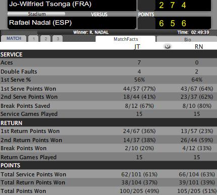 Nadal - Tsonga: Nhọc nhằn (Video tennis, tứ kết Miami Masters) - 2