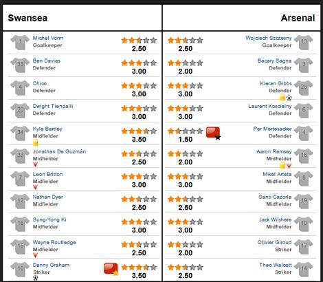 Swansea – Arsenal: Chưa thoát ác mộng - 3