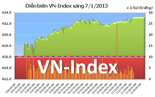 TTCK sáng 7/1: VN-Index bứt phá - 1