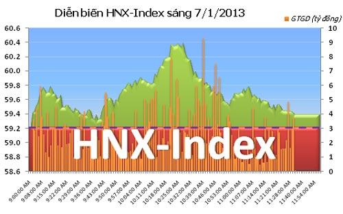 TTCK sáng 7/1: VN-Index bứt phá - 2