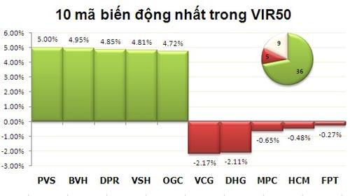 TTCK sáng 7/1: VN-Index bứt phá - 3