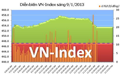 TTCK sáng 9/1: Nhiều tin tốt, VN-Index tăng vọt - 1