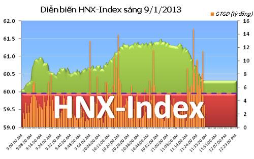 TTCK sáng 9/1: Nhiều tin tốt, VN-Index tăng vọt - 2
