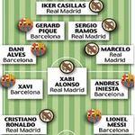 Bóng đá - Đội hình tiêu biểu: Trò hề của FIFA