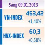 Tin chứng khoán - TTCK sáng 9/1: Nhiều tin tốt, VN-Index tăng vọt