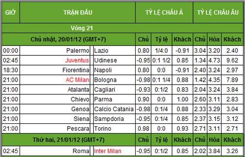 Serie A trước vòng 21: Nóng ở top đầu - 2