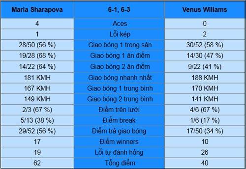 Sharapova - V.Williams: Sức mạnh của Masha (V3 Australian Open) - 2