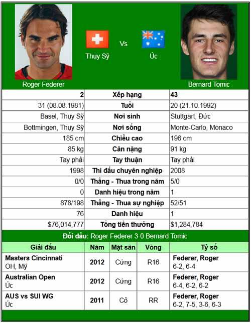 """Federer đụng """"người Úc cuối cùng"""" (Australian Open ngày 6) - 1"""
