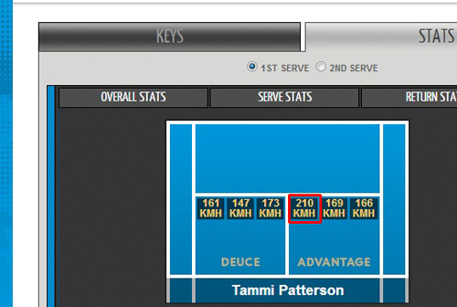 Kỷ lục giao bóng mới ở Australian Open? - 1
