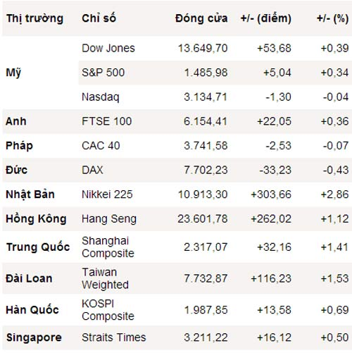 Dow Jones cũng vọt lên cao nhất 5 năm - 1