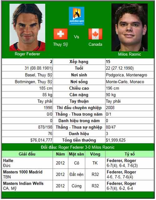 Federer gừng càng già càng cay (Australian Open ngày 8) - 1