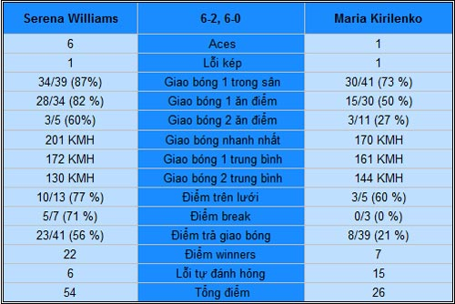 Serena - Kirilenko: Không xứng tầm (V4 Australian Open) - 2