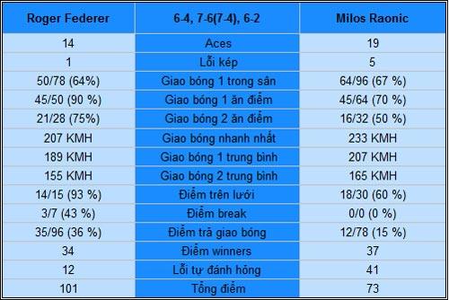 Federer - Raonic: Chênh lệch đẳng cấp (V4 Australian Open) - 2
