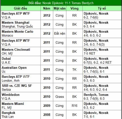 Sức nóng cho Djokovic (Australian Open ngày 9) - 2