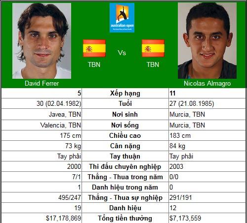 Sức nóng cho Djokovic (Australian Open ngày 9) - 3