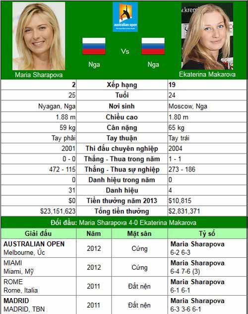 Sức nóng cho Djokovic (Australian Open ngày 9) - 7