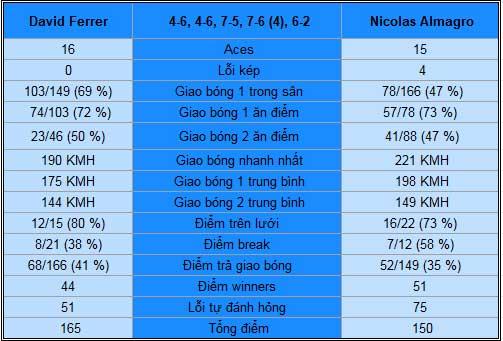 Ferrer – Almagro: Ngược dòng ngoạn mục (TK Australian Open) - 2