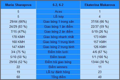 Sharapova - Makarova: Không thể cản (TK Australian Open) - 2