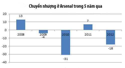 Arsenal: Linh hồn đã mất? - 4