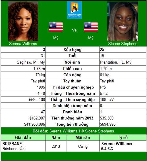 """Serena thử tài """"Serena 2.0"""" (Australian Open ngày 10) - 1"""