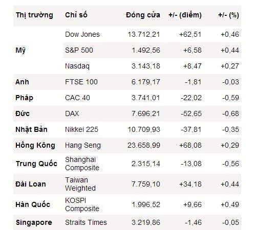 Dow Jones xác lập đỉnh mới sau 5 năm - 1