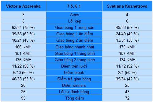 Azarenka - Kuznetsova: Dập tắt giấc mơ (TK Australian Open) - 2