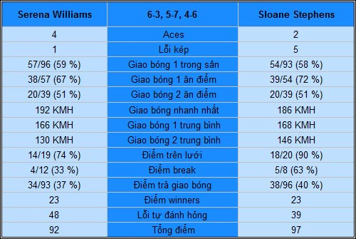 S.Williams - Stephens: Sốc toàn tập (TK Australian Open) - 2