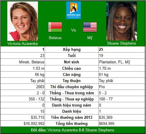 """Theo bước chân """"Serena 2.0"""" (BK đơn nữ Australian Open) - 1"""