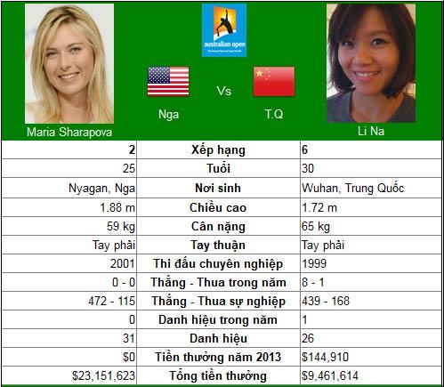 """Theo bước chân """"Serena 2.0"""" (BK đơn nữ Australian Open) - 2"""