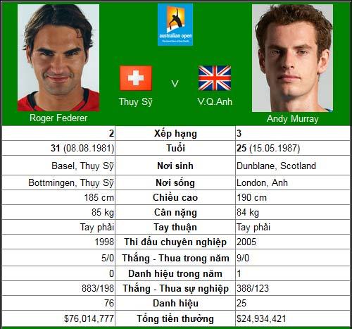 Federer & Murray long tranh hổ đấu (BK đơn nam Australian Open) - 1