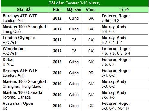 Federer & Murray long tranh hổ đấu (BK đơn nam Australian Open) - 2