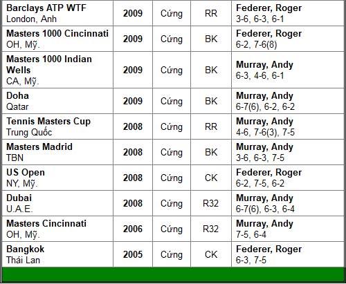 Federer & Murray long tranh hổ đấu (BK đơn nam Australian Open) - 3
