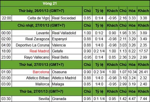 La Liga trước V21: Chạy đà Siêu kinh điển - 3