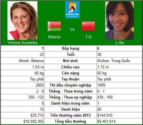 Azarenka – Li Na & giấc mơ thứ 2 (CK đơn nữ Australian Open) - 1