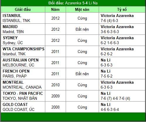 Azarenka – Li Na & giấc mơ thứ 2 (CK đơn nữ Australian Open) - 2