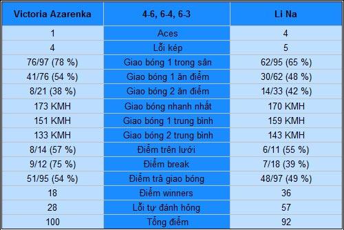 Azarenka - Li Na: Đêm Melbourne kịch tính (CK đơn nữ Australian Open) - 2