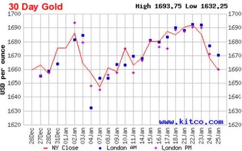 Giá vàng tuần tới: Áp lực giảm lớn dần - 1