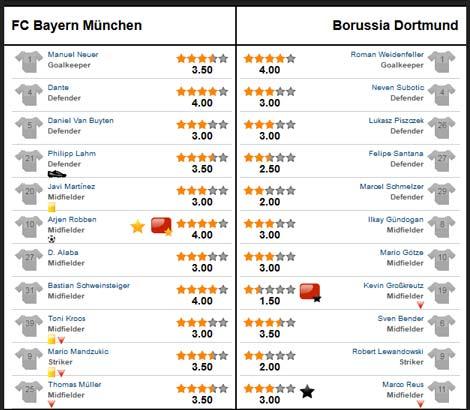 Bayern – Dortmund: Cú đá siêu hạng - 3