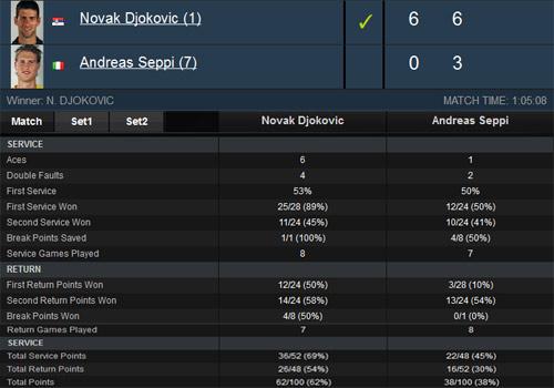 Djokovic – Seppi: Hẹn gặp Del Potro (Tứ kết Dubai Championships) - 2