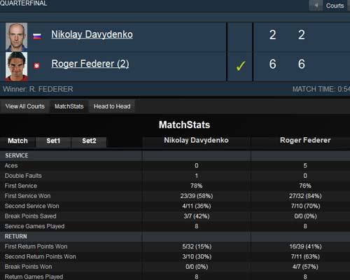 Federer – Davydenko: Hỏa tốc (Tứ kết Dubai Championships) - 2