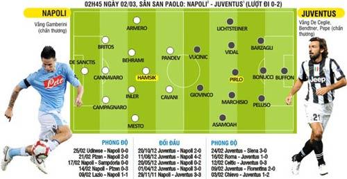 Napoli - Juventus: Ngày Maradona trở lại San Paolo… - 2