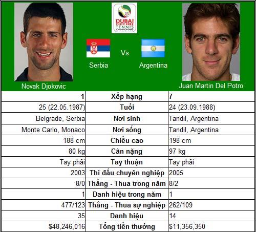 Bài test khó của Djokovic & Federer (Bán kết Dubai Championships) - 1