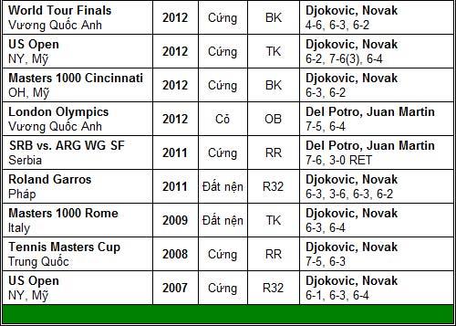 Bài test khó của Djokovic & Federer (Bán kết Dubai Championships) - 2