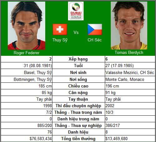 Bài test khó của Djokovic & Federer (Bán kết Dubai Championships) - 3
