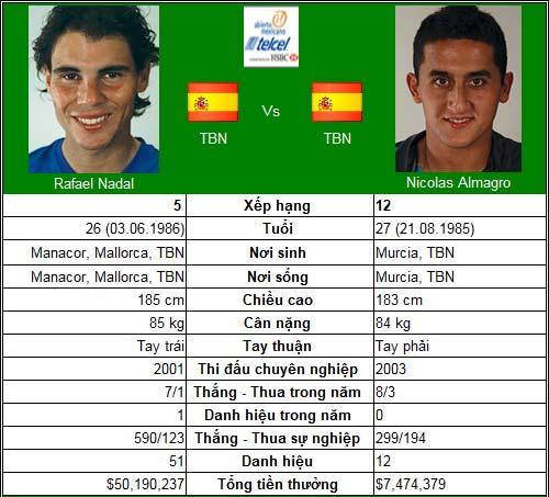 Nadal & phép thử sức chịu đựng (BK Acapulco) - 1