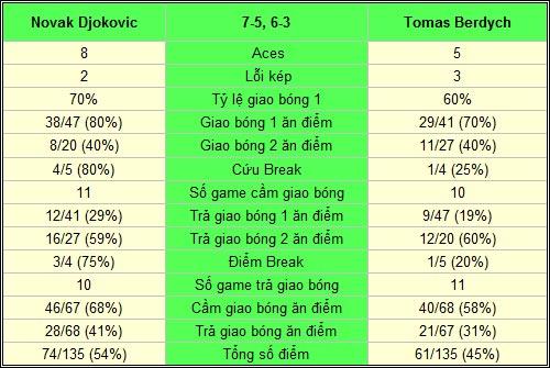 Djokovic - Berdych: Nhiệm vụ bất khả thi (CK Dubai Championships) - 2