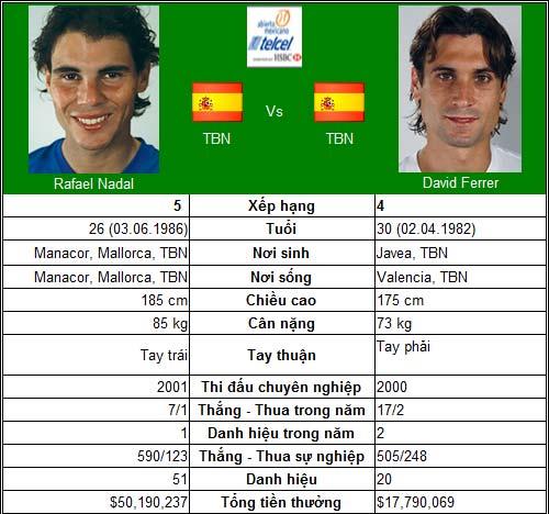Nadal đại chiến Ferrer (CK Acapulco) - 1