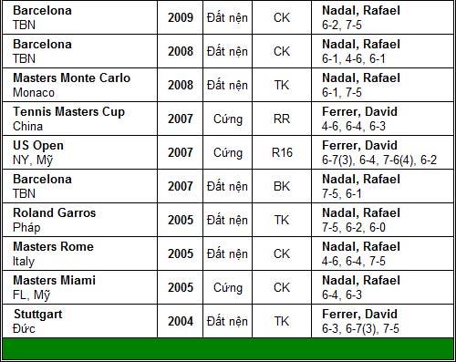 Nadal đại chiến Ferrer (CK Acapulco) - 3