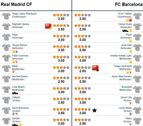 Real -  Barca: Nợ chồng thêm nợ - 3