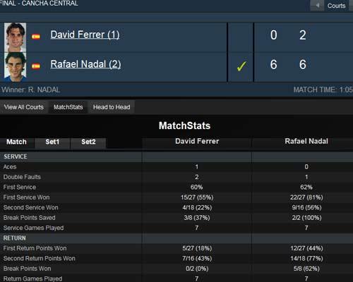 Nadal – Ferrer: Rafa đích thực (CK Acapulco) - 2